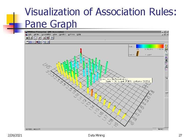 Visualization of Association Rules: Pane Graph 2/26/2021 Data Mining 27