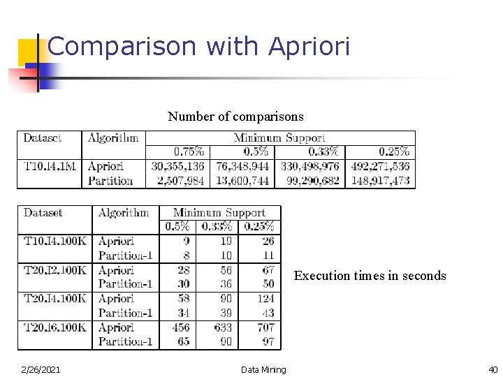 Comparison with Apriori Number of comparisons Execution times in seconds 2/26/2021 Data Mining 40