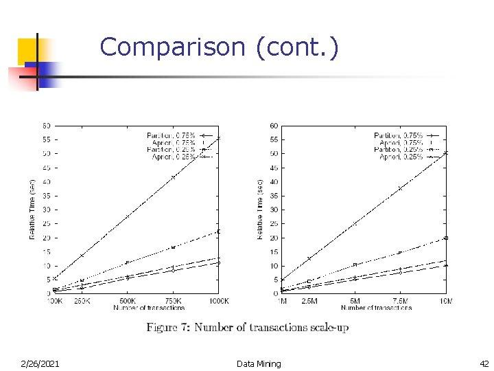 Comparison (cont. ) 2/26/2021 Data Mining 42
