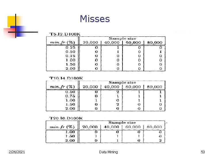 Misses 2/26/2021 Data Mining 53