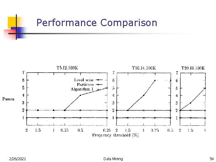 Performance Comparison 2/26/2021 Data Mining 54