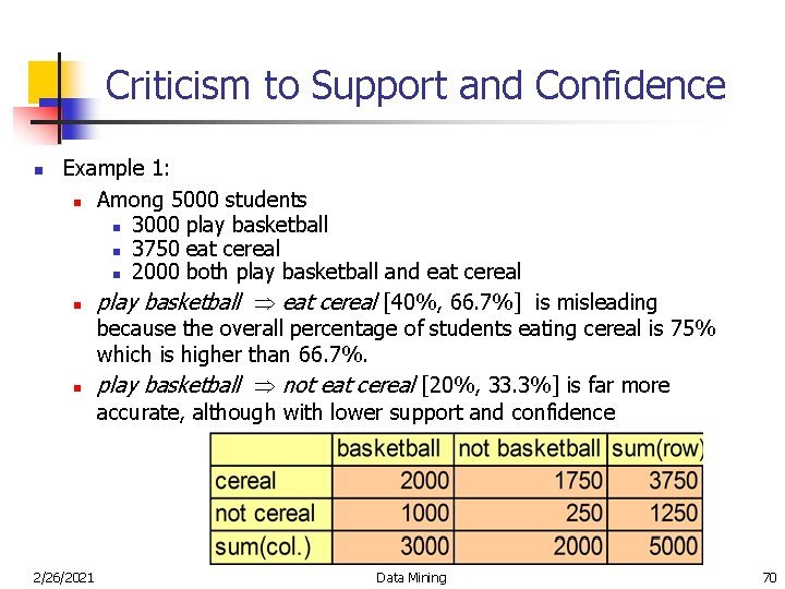 Criticism to Support and Confidence n Example 1: n Among 5000 students n 3000