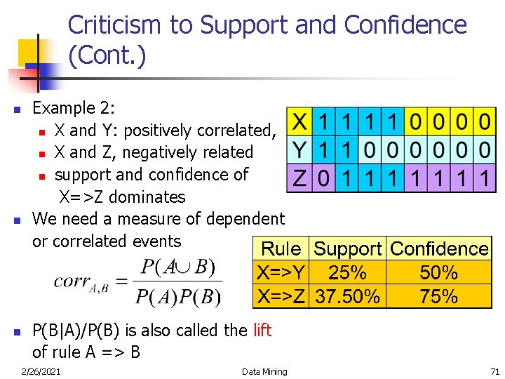 Criticism to Support and Confidence (Cont. ) n n n Example 2: n X