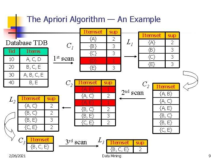 The Apriori Algorithm — An Example Database TDB Tid Items 10 A, C, D