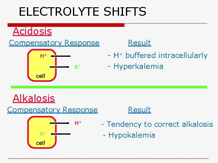 ELECTROLYTE SHIFTS Acidosis Compensatory Response H+ K+ Result - H+ buffered intracellularly - Hyperkalemia