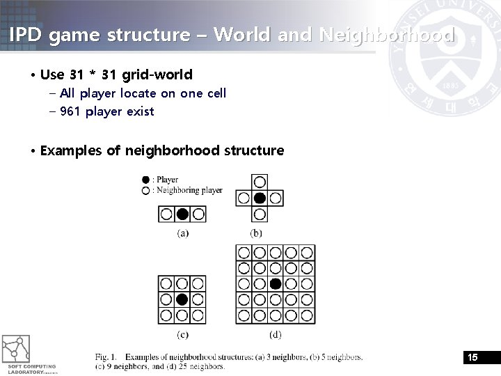 IPD game structure – World and Neighborhood • Use 31 * 31 grid-world –