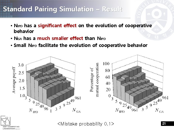 Standard Pairing Simulation – Result • NIPD has a significant effect on the evolution
