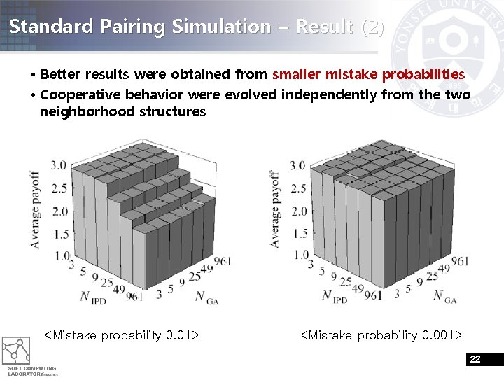 Standard Pairing Simulation – Result (2) • Better results were obtained from smaller mistake