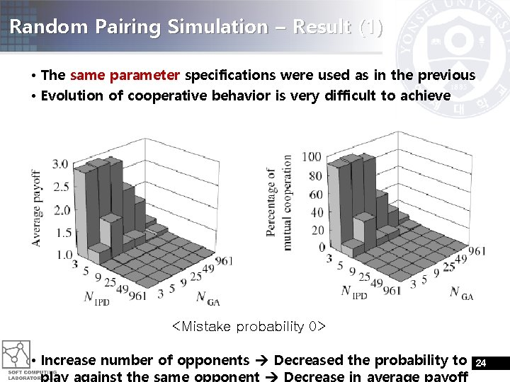 Random Pairing Simulation – Result (1) • The same parameter specifications were used as