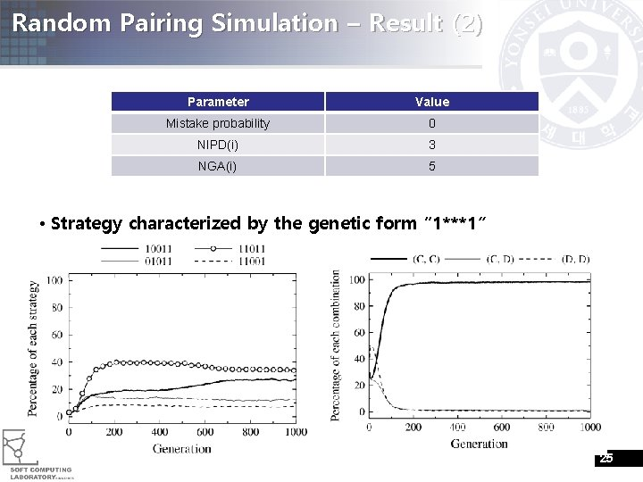 Random Pairing Simulation – Result (2) Parameter Value Mistake probability 0 NIPD(i) 3 NGA(i)