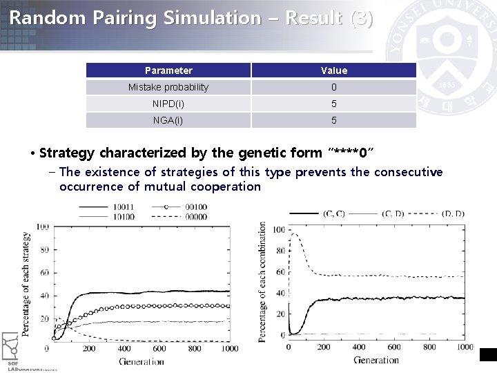 Random Pairing Simulation – Result (3) Parameter Value Mistake probability 0 NIPD(i) 5 NGA(i)