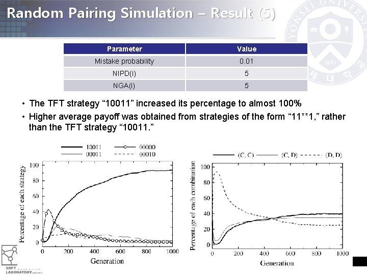 Random Pairing Simulation – Result (5) Parameter Value Mistake probability 0. 01 NIPD(i) 5