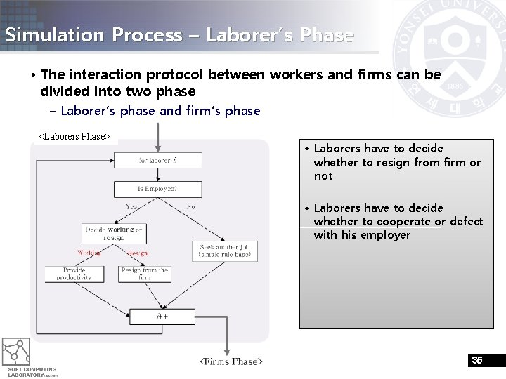 Simulation Process – Laborer's Phase • The interaction protocol between workers and firms can