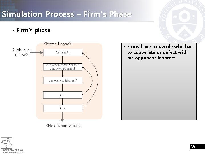 Simulation Process – Firm's Phase • Firm's phase • Firms have to decide whether
