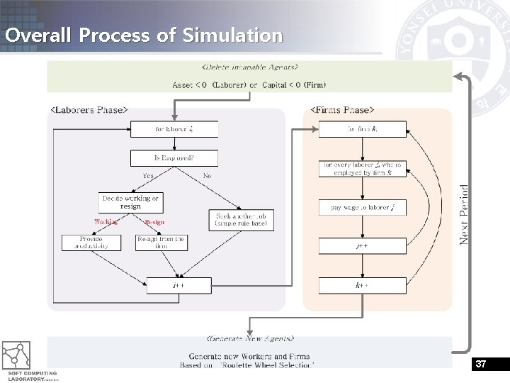 Overall Process of Simulation 37