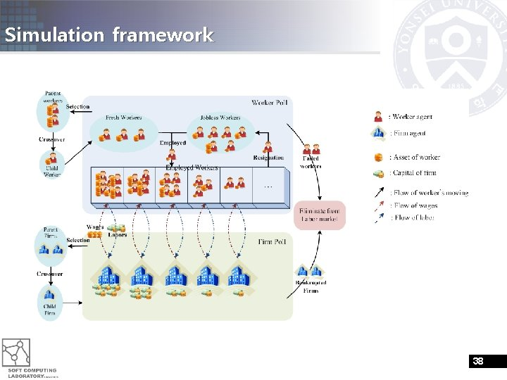 Simulation framework 38