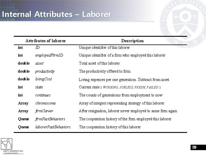 Internal Attributes – Laborer Attributes of laborer Description int ID Unique identifier of this