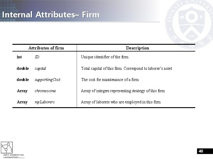 Internal Attributes– Firm Attributes of firm Description int ID Unique identifier of the firm