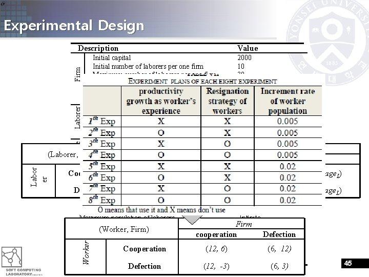 Experimental Design Description Value Cooperation (Wage. H, Prod. H - Wage. H) Description Defection