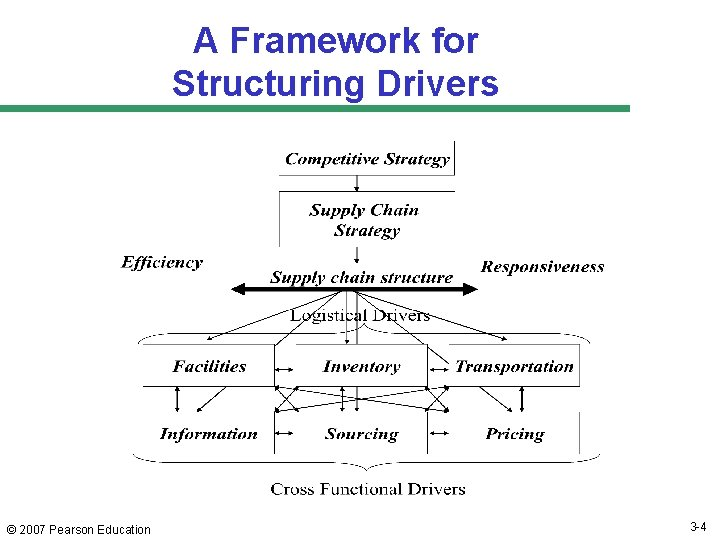 A Framework for Structuring Drivers © 2007 Pearson Education 3 -4