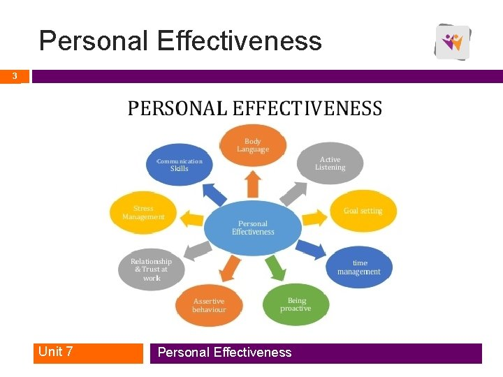 Personal Effectiveness 3 Unit 7 Personal Effectiveness