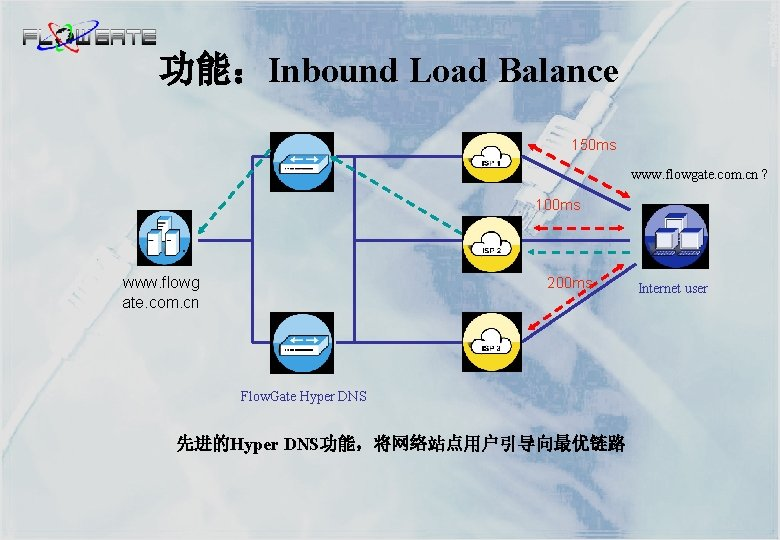 功能:Inbound Load Balance 150 ms www. flowgate. com. cn ? 100 ms www. flowg