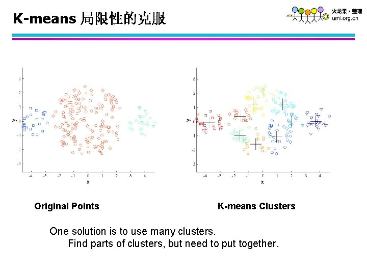 K-means 局限性的克服 Original Points K-means Clusters One solution is to use many clusters. Find