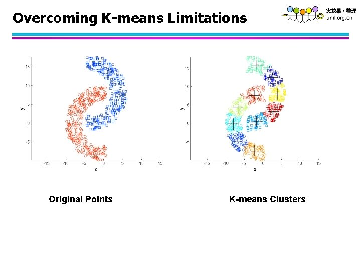 Overcoming K-means Limitations Original Points K-means Clusters