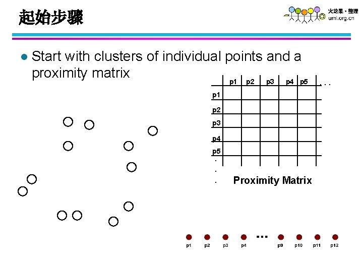 起始步骤 l Start with clusters of individual points and a proximity matrix p 1