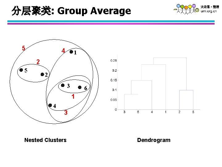 分层聚类: Group Average 5 4 1 2 5 2 3 6 1 4 3
