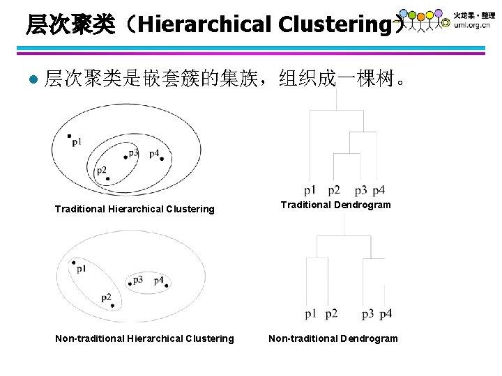 层次聚类(Hierarchical Clustering) l 层次聚类是嵌套簇的集族,组织成一棵树。 Traditional Hierarchical Clustering Non-traditional Hierarchical Clustering Traditional Dendrogram Non-traditional Dendrogram