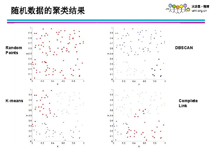 随机数据的聚类结果 Random Points K-means DBSCAN Complete Link