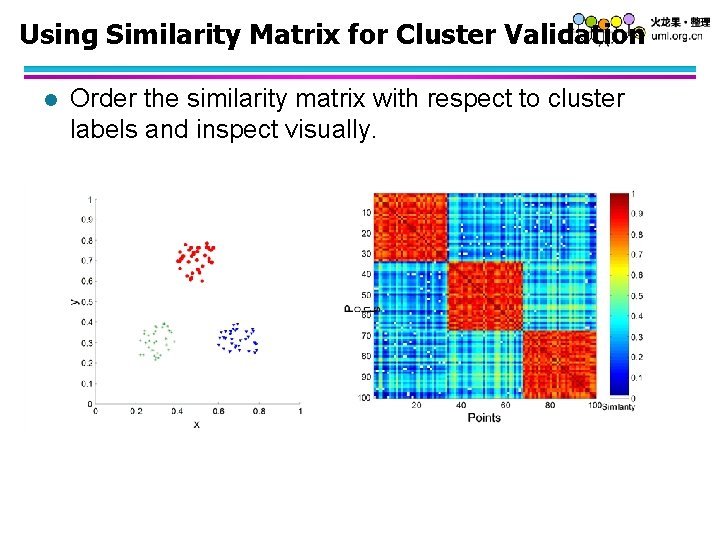 Using Similarity Matrix for Cluster Validation l Order the similarity matrix with respect to