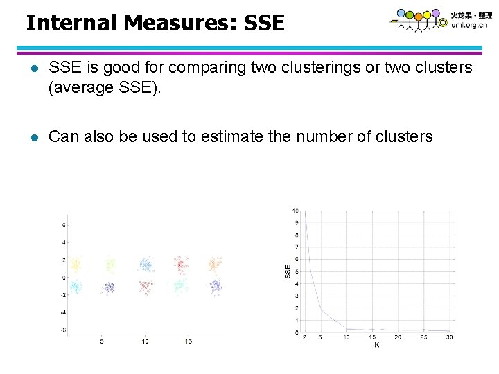 Internal Measures: SSE l SSE is good for comparing two clusterings or two clusters