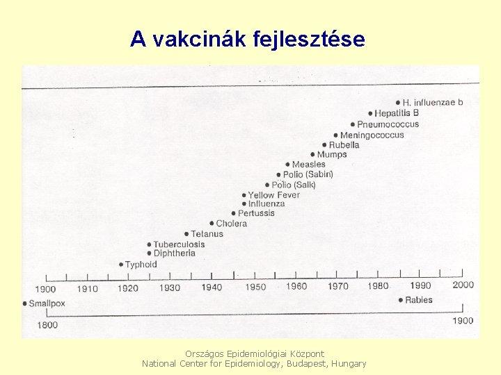 A vakcinák fejlesztése Országos Epidemiológiai Központ National Center for Epidemiology, Budapest, Hungary