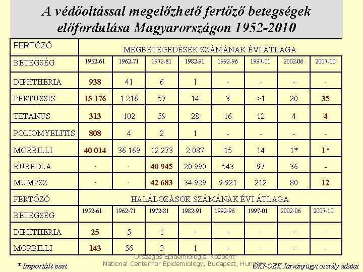 A védőoltással megelőzhető fertőző betegségek előfordulása Magyarországon 1952 -2010 FERTŐZŐ MEGBETEGEDÉSEK SZÁMÁNAK ÉVI ÁTLAGA