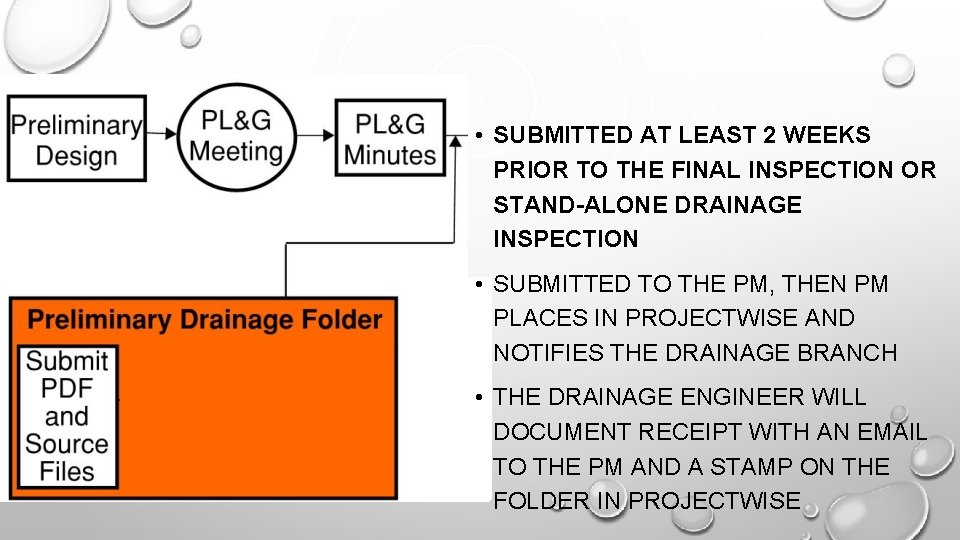 • SUBMITTED AT LEAST 2 WEEKS PRIOR TO THE FINAL INSPECTION OR STAND-ALONE
