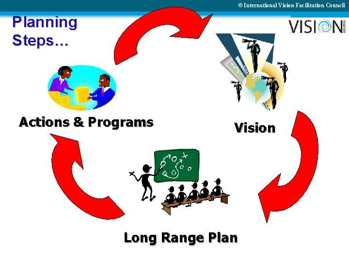 © International Vision Facilitation Council Planning Steps… Actions & Programs Vision Long Range Plan