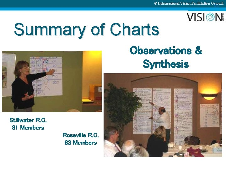© International Vision Facilitation Council 53 Summary of Charts Observations & Synthesis Stillwater R.