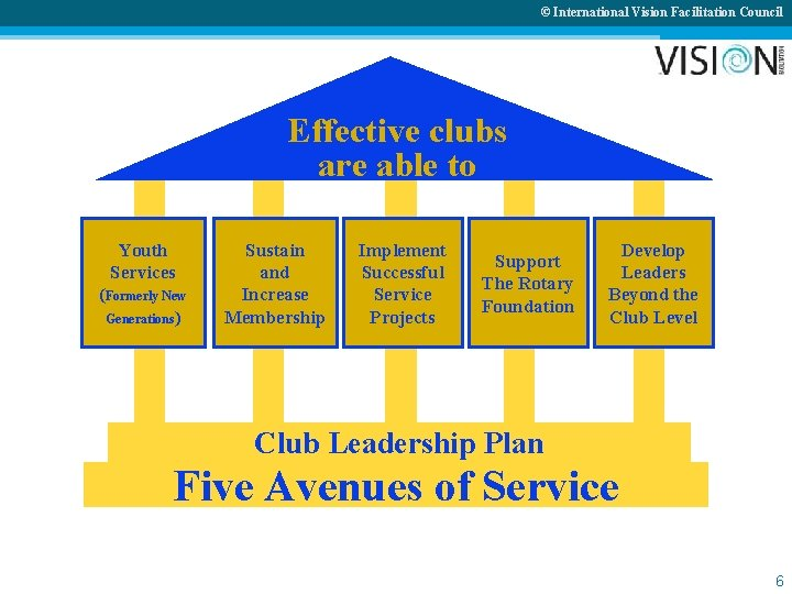 © International Vision Facilitation Council Effective clubs are able to Youth Services (Formerly New