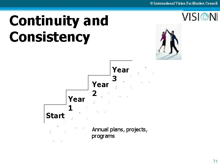 © International Vision Facilitation Council Continuity and Consistency Start Year 1 Year 2 VISION