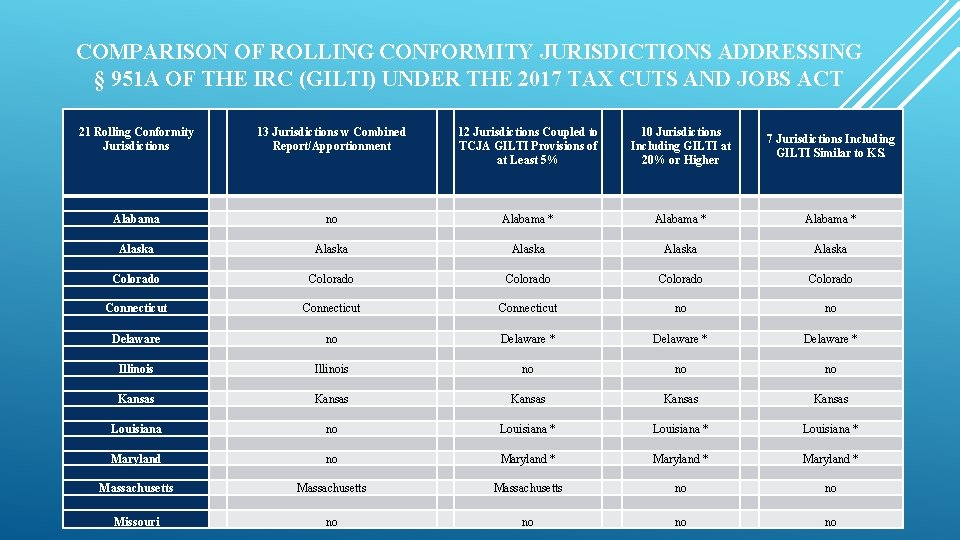 COMPARISON OF ROLLING CONFORMITY JURISDICTIONS ADDRESSING § 951 A OF THE IRC (GILTI) UNDER