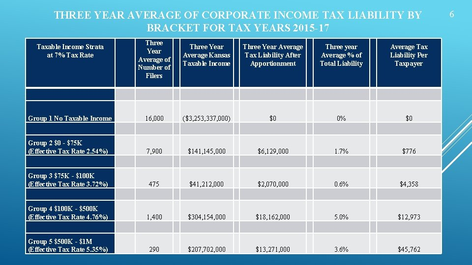 THREE YEAR AVERAGE OF CORPORATE INCOME TAX LIABILITY BY BRACKET FOR TAX YEARS 2015