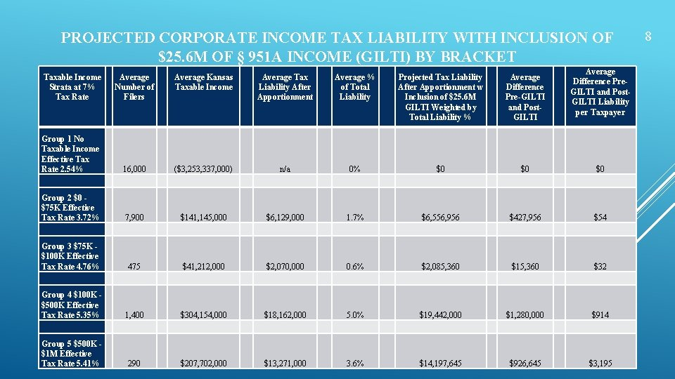 PROJECTED CORPORATE INCOME TAX LIABILITY WITH INCLUSION OF $25. 6 M OF § 951