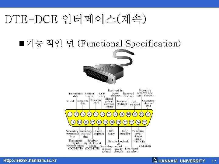 DTE-DCE 인터페이스(계속) <기능 적인 면 (Functional Specification) Http: //netwk. hannam. ac. kr HANNAM UNIVERSITY
