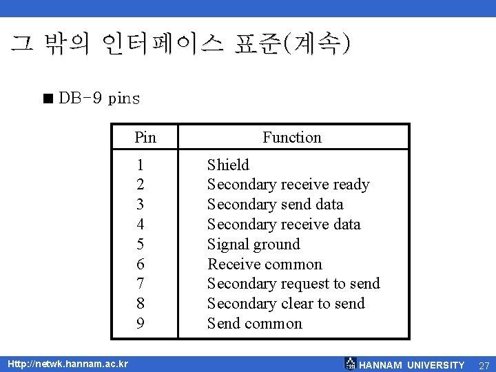 그 밖의 인터페이스 표준(계속) < DB-9 pins Http: //netwk. hannam. ac. kr Pin Function