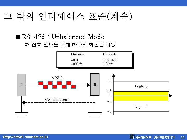 그 밖의 인터페이스 표준(계속) < RS-423 : Unbalanced Mode Ü 신호 전파를 위해 하나의