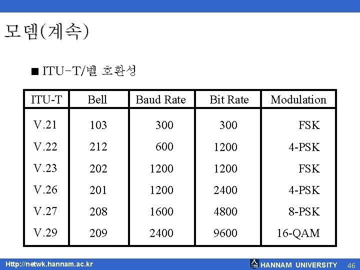 모뎀(계속) < ITU-T/벨 호환성 ITU-T Bell V. 21 103 300 FSK V. 22 212