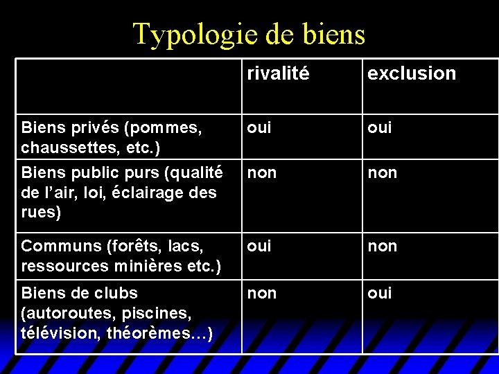 Typologie de biens rivalité exclusion Biens privés (pommes, chaussettes, etc. ) oui Biens public