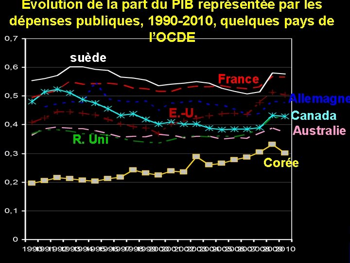 Evolution de la part du PIB représentée par les dépenses publiques, 1990 -2010, quelques